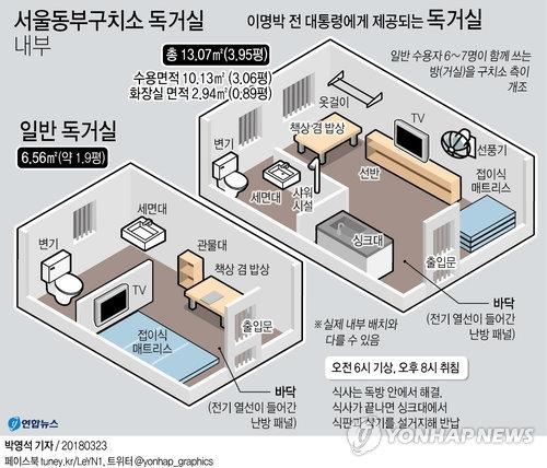 左侧为普通鉴室,右侧为李明博所住大监室示意图。(韩联社)