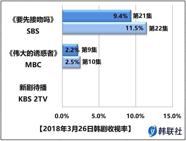 2018年3月26日韩剧收视率 - 1