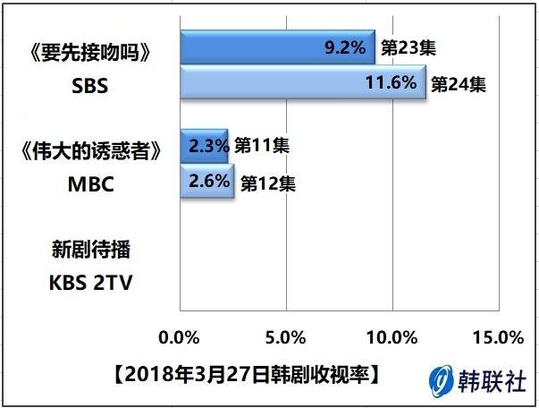 2018年3月27日韩剧收视率 - 1
