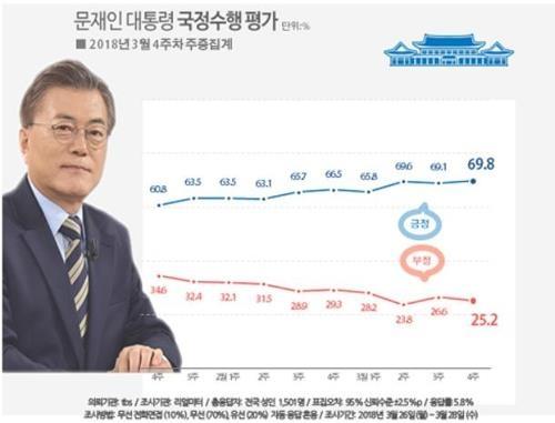 民调:近65%韩国人支持总统修宪案 - 1