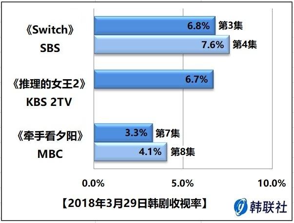 2018年3月29日韩剧收视率 - 1