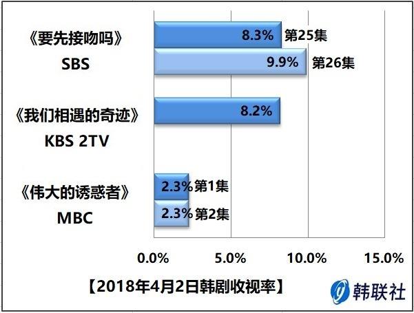 2018年4月2日韩剧收视率 - 1