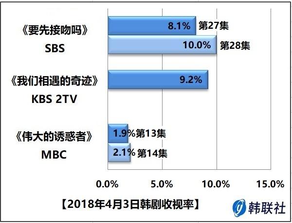 2018年4月3日韩剧收视率 - 1