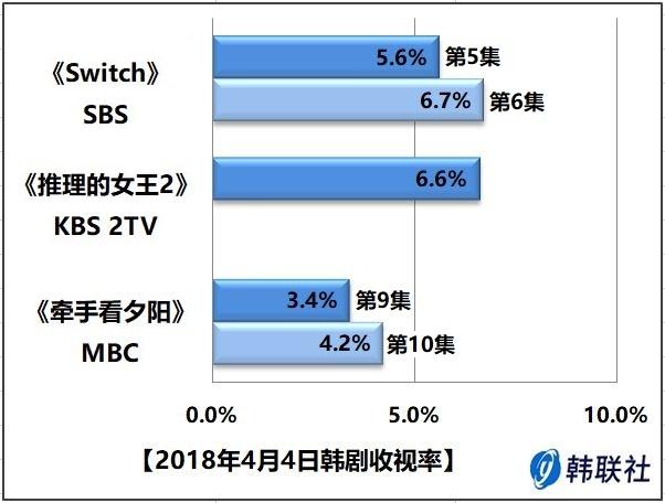 2018年4月4日韩剧收视率 - 1