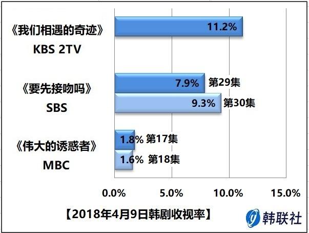 2018年4月9日韩剧收视率 - 1