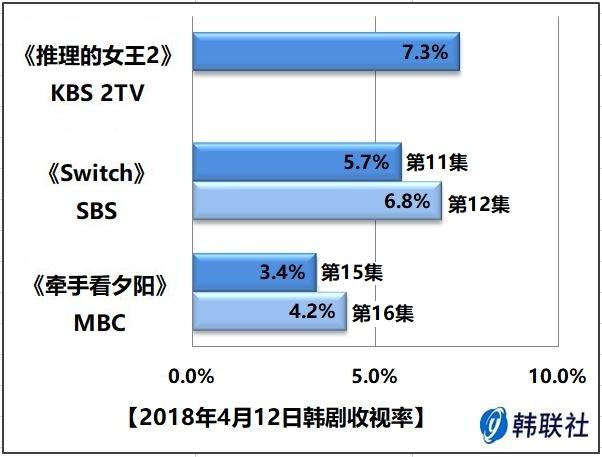 2018年4月12日韩剧收视率 - 1