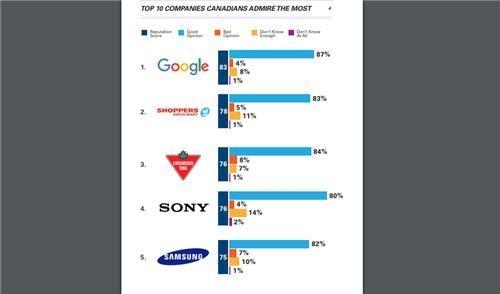 三星电子位列加拿大最受尊敬企业榜第五 - 1