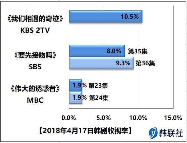 2018年4月17日韩剧收视率 - 1
