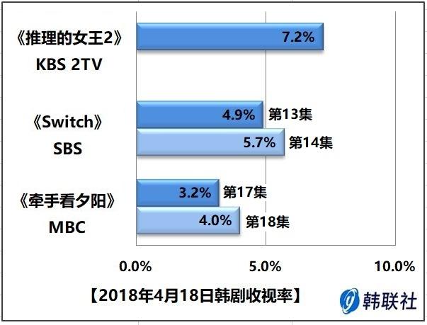 2018年4月18日韩剧收视率 - 1