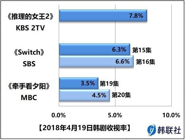 2018年4月19日韩剧收视率 - 1
