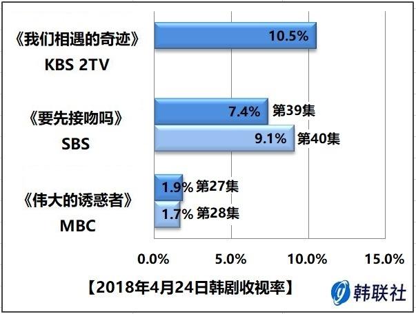 2018年4月24日韩剧收视率 - 1