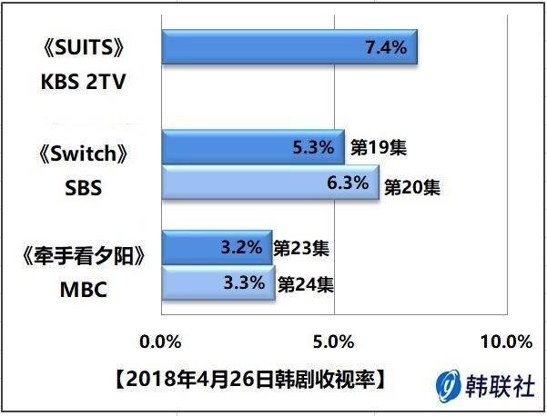 2018年4月26日韩剧收视率 - 1