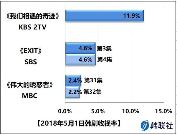 2018年5月1日韩剧收视率