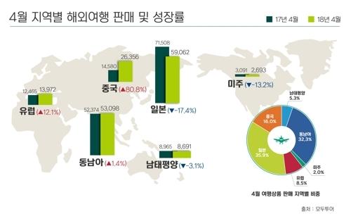 模德旅游出境游业绩分布图(模德旅游提供)