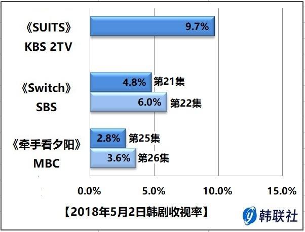 2018年5月2日韩剧收视率