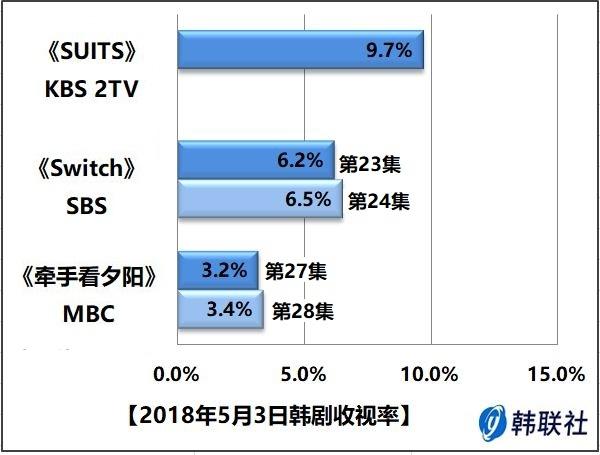 2018年5月3日韩剧收视率