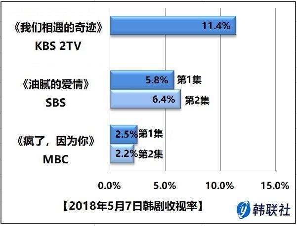 2018年5月7日韩剧收视率