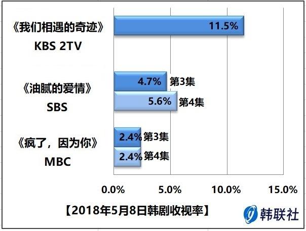 2018年5月8日韩剧收视率