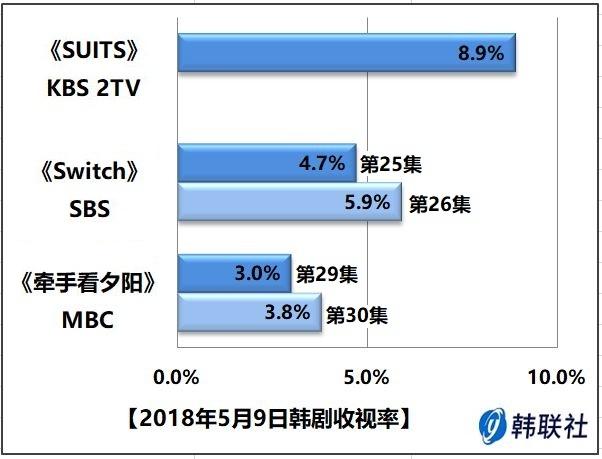 2018年5月9日韩剧收视率