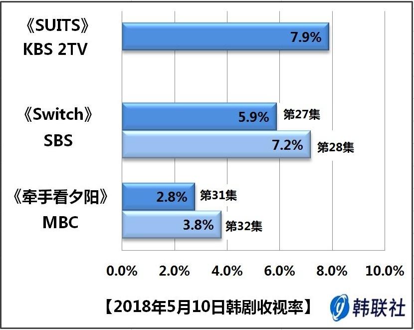 2018年5月10日韩剧收视率