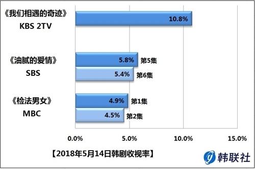 2018年5月14日韩剧收视率