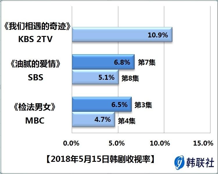 2018年5月15日韩剧收视率
