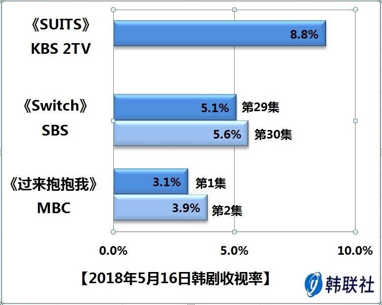 2018年5月16日韩剧收视率