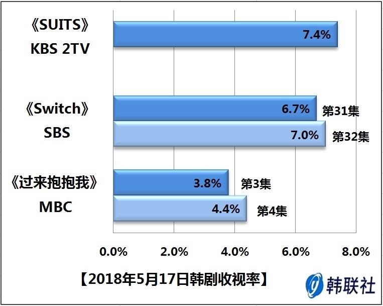 2018年5月17日韩剧收视率