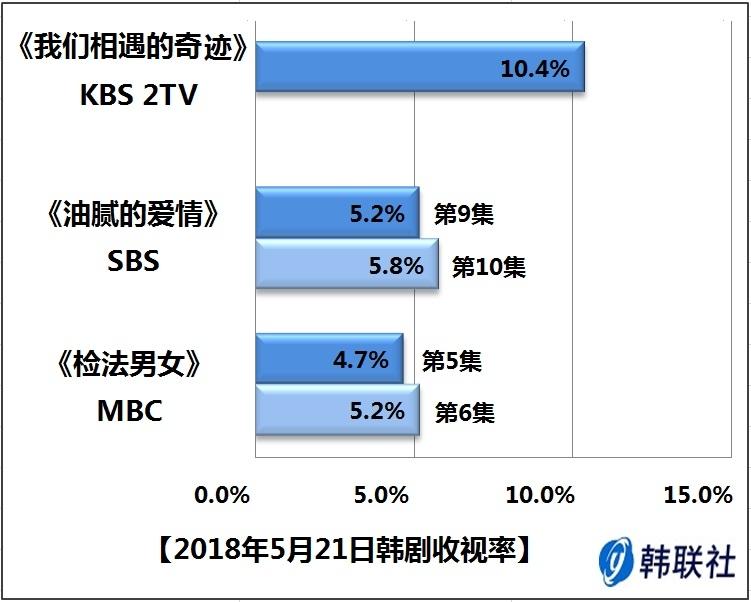 2018年5月21日韩剧收视率