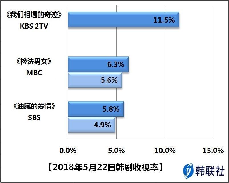 2018年5月22日韩剧收视率
