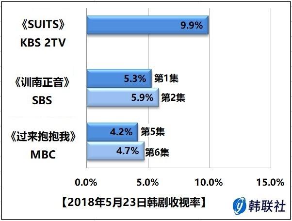 2018年5月23日韩剧收视率