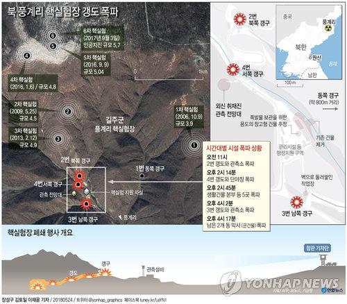 5月24日,朝鲜以炸毁坑道的方式完全拆除了咸镜北道吉州郡丰溪里的核试验场。(韩联社)