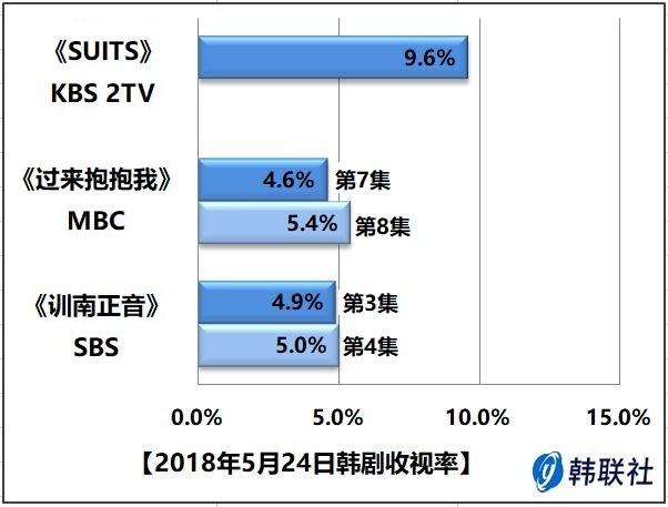2018年5月24日韩剧收视率