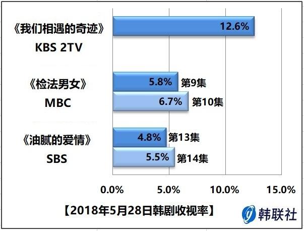 2018年5月28日韩剧收视率
