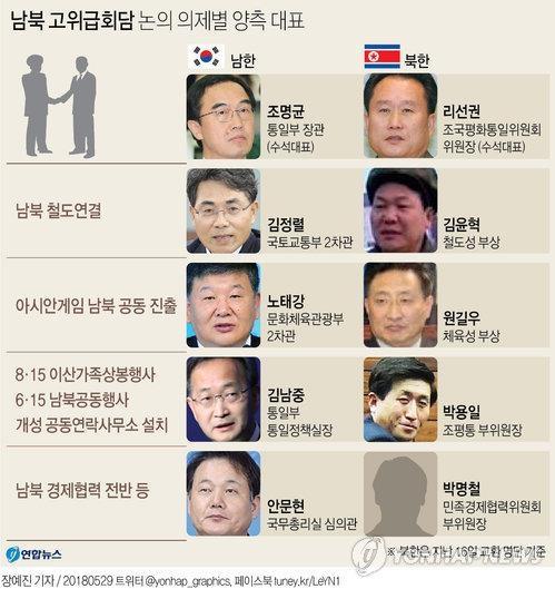 高级别会谈韩朝代表团名单(韩联社)