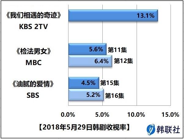 2018年5月29日韩剧收视率