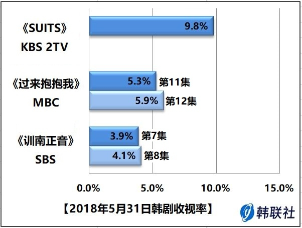 2018年5月31日韩剧收视率