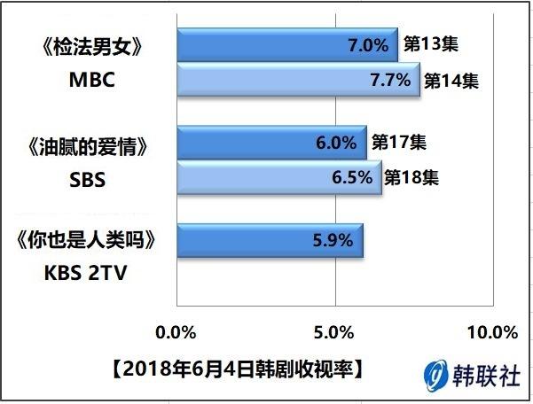 2018年6月4日韩剧收视率