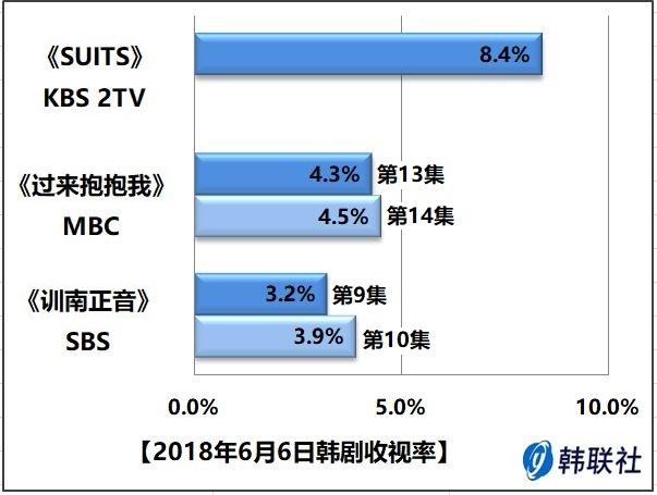 2018年6月6日韩剧收视率