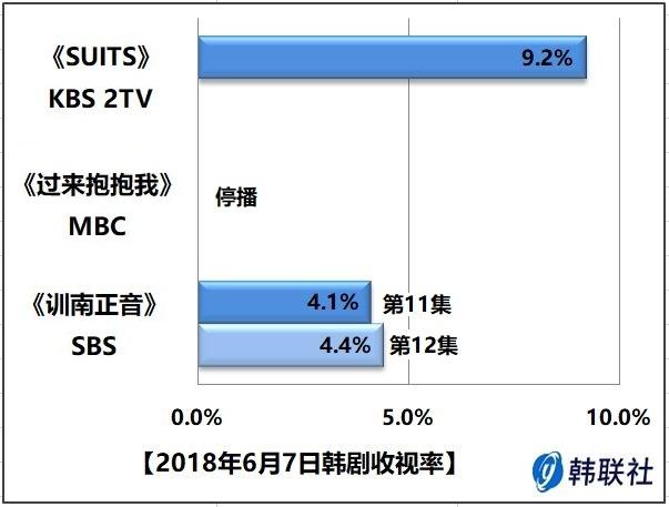 2018年6月7日韩剧收视率