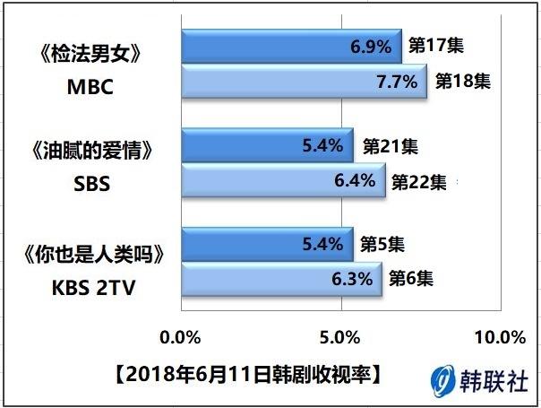 2018年6月11日韩剧收视率