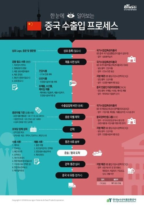 韩机构发行对华农副产品进出口流程手册