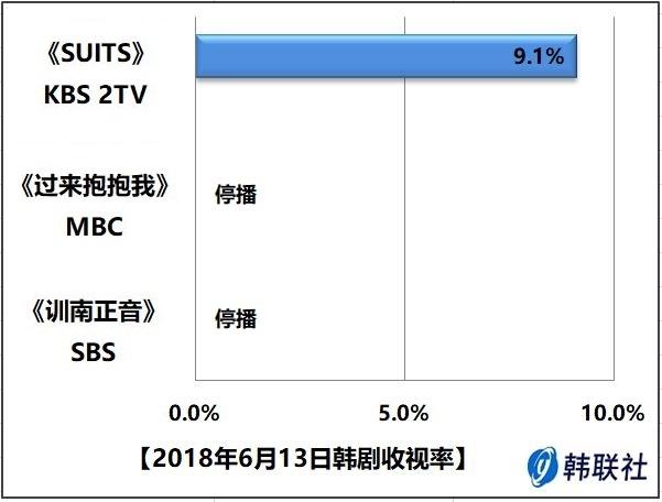 2018年6月13日韩剧收视率