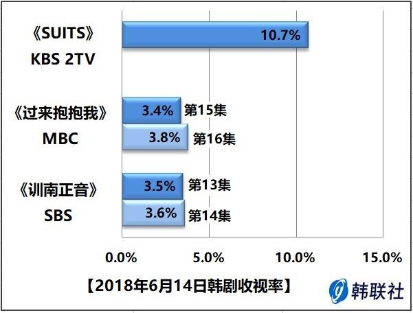 2018年6月14日韩剧收视率