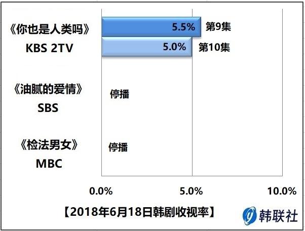 2018年6月18日韩剧收视率