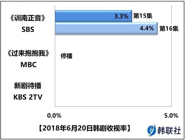 2018年6月20日韩剧收视率