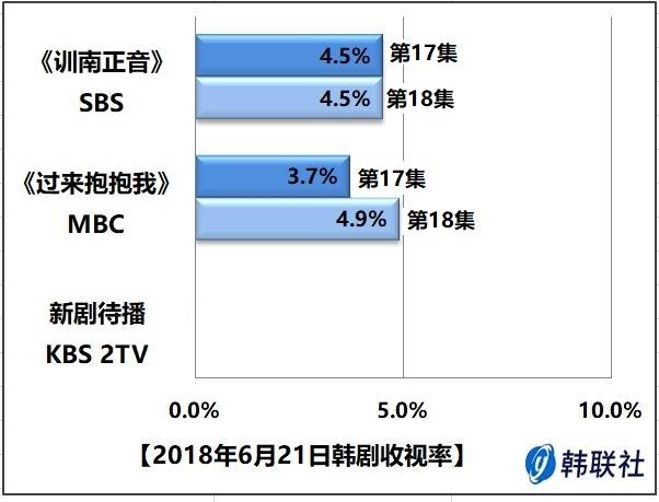 2018年6月21日韩剧收视率