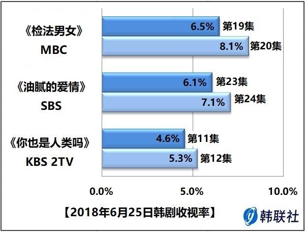 2018年6月25日韩剧收视率