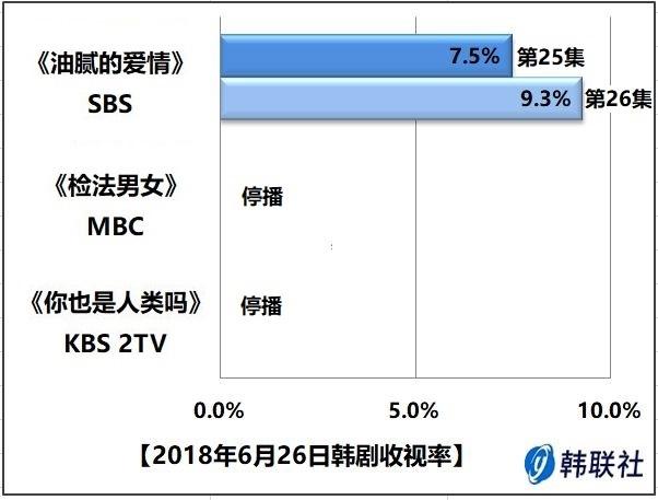 2018年6月26日韩剧收视率