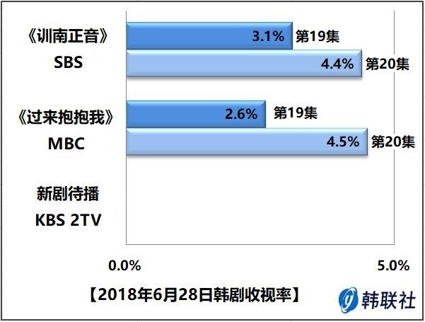 2018年6月28日韩剧收视率